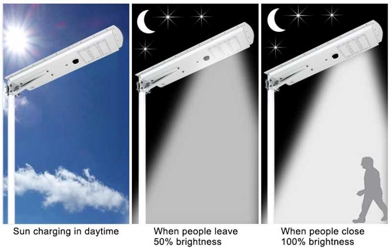 best outdoor solar motion lights